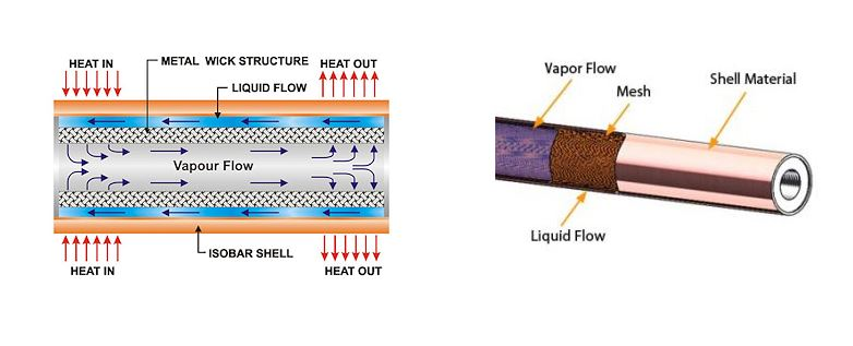 Heat Pipe - Fig1